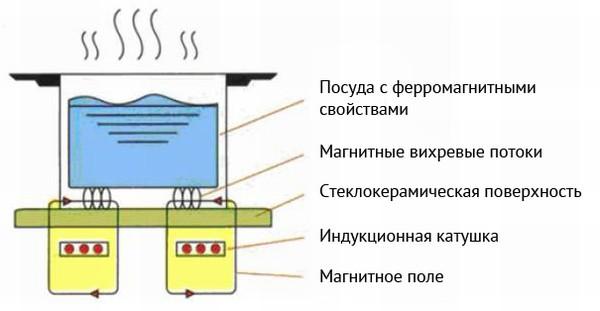 Індукційні плити - як символ економічності. Теплове обладнання для ресторану